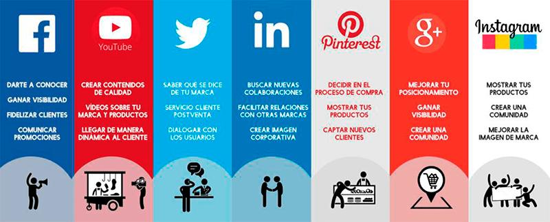 10 Ventajas reales de usar las redes sociales para tu empresa
